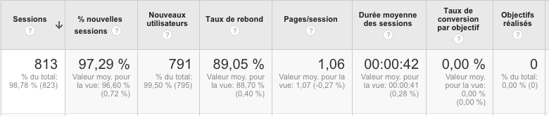 analyse spam google analytics