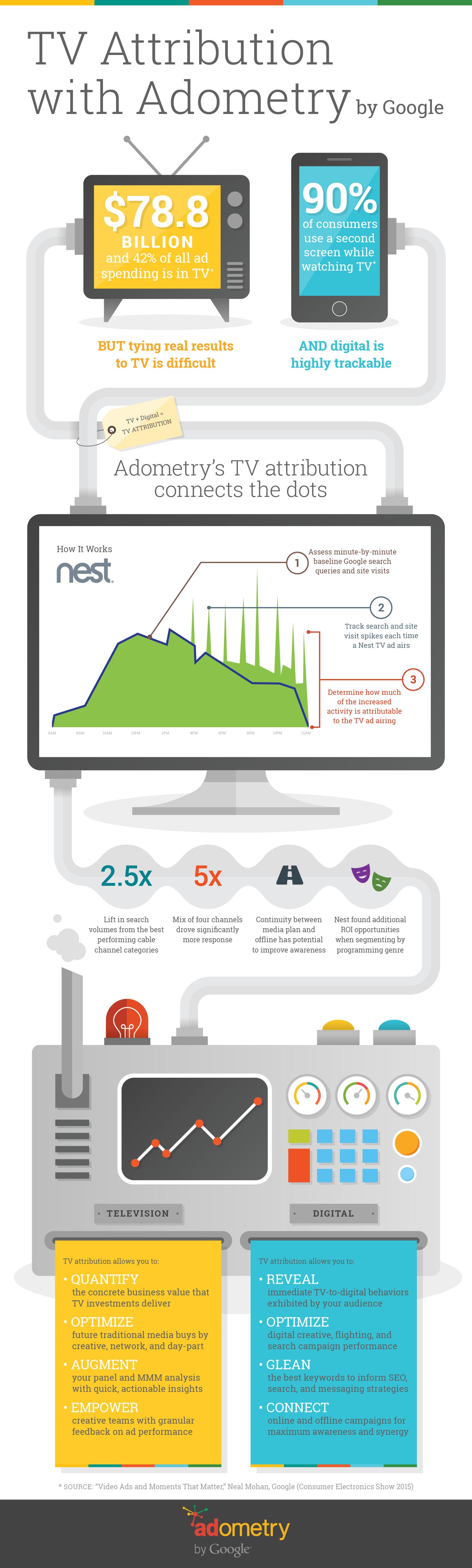 TV tracking avec google analytics infographie