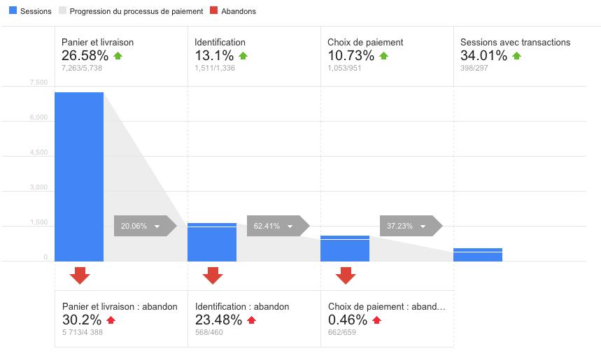 tunnel de conversion google analytics