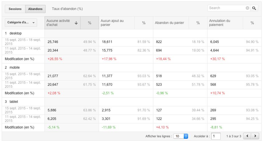 analyse des abandons du tunnel de conversion google analytics