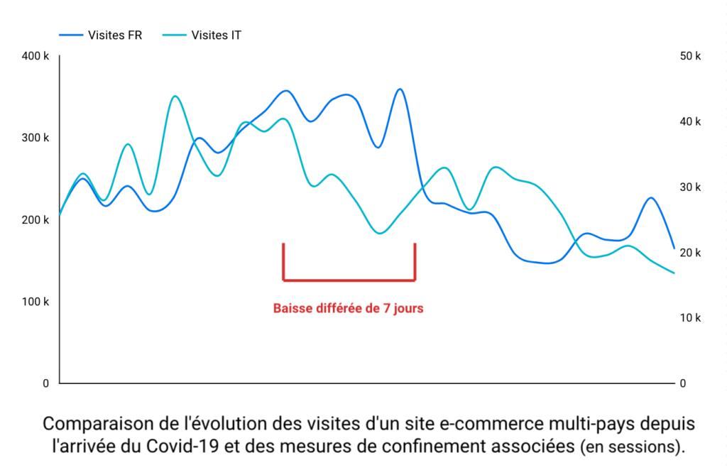 Comparaison de l'évolution des visites d'un site e-commerce multi-pays depuis l'arrivée du Covid-19 et des mesures de confinement associées (en sessions).