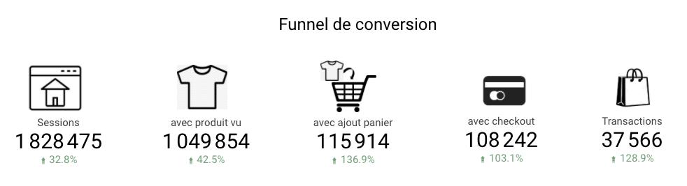 Funnel de conversion