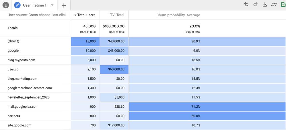 Google_Analytics_predictive_metrics.max-1000x1000