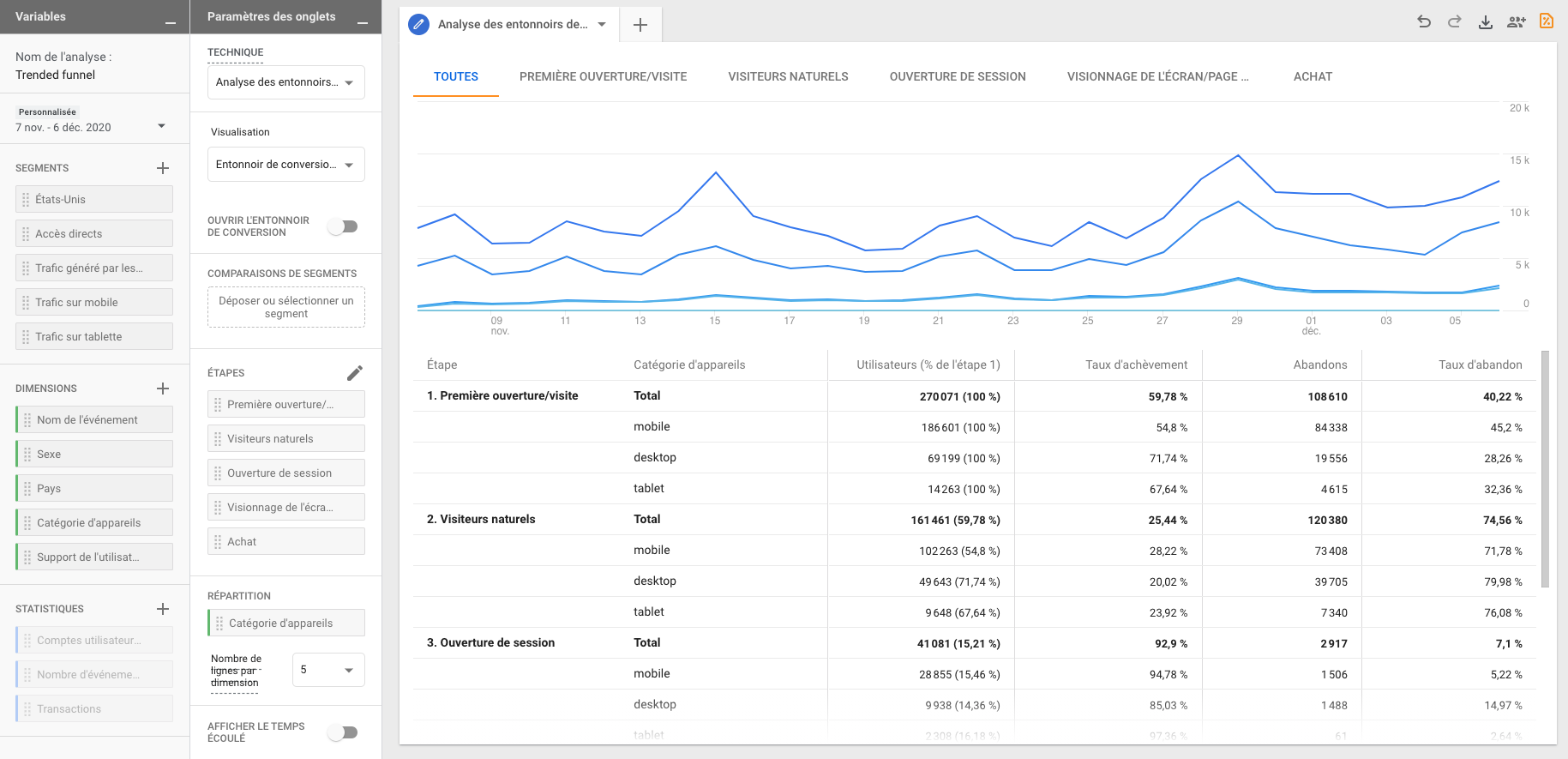 Trended funnel Google Analytics 4