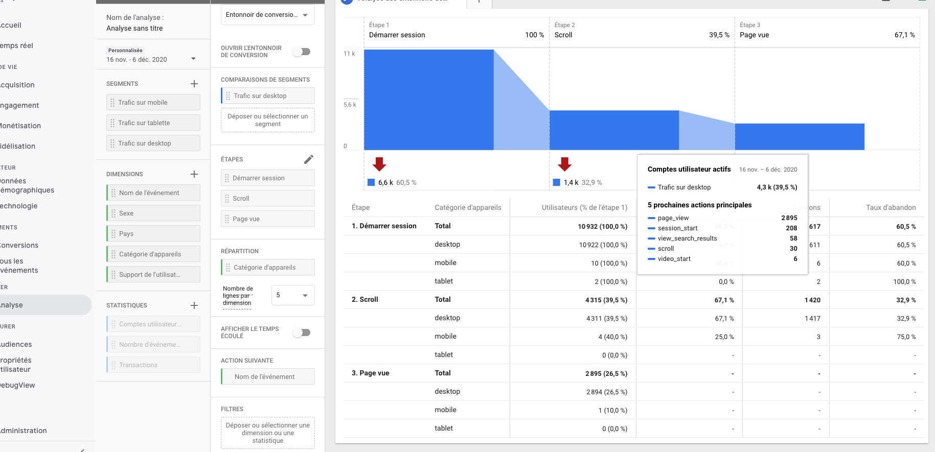 Personnaliser des entonnoirs Google analytics 4