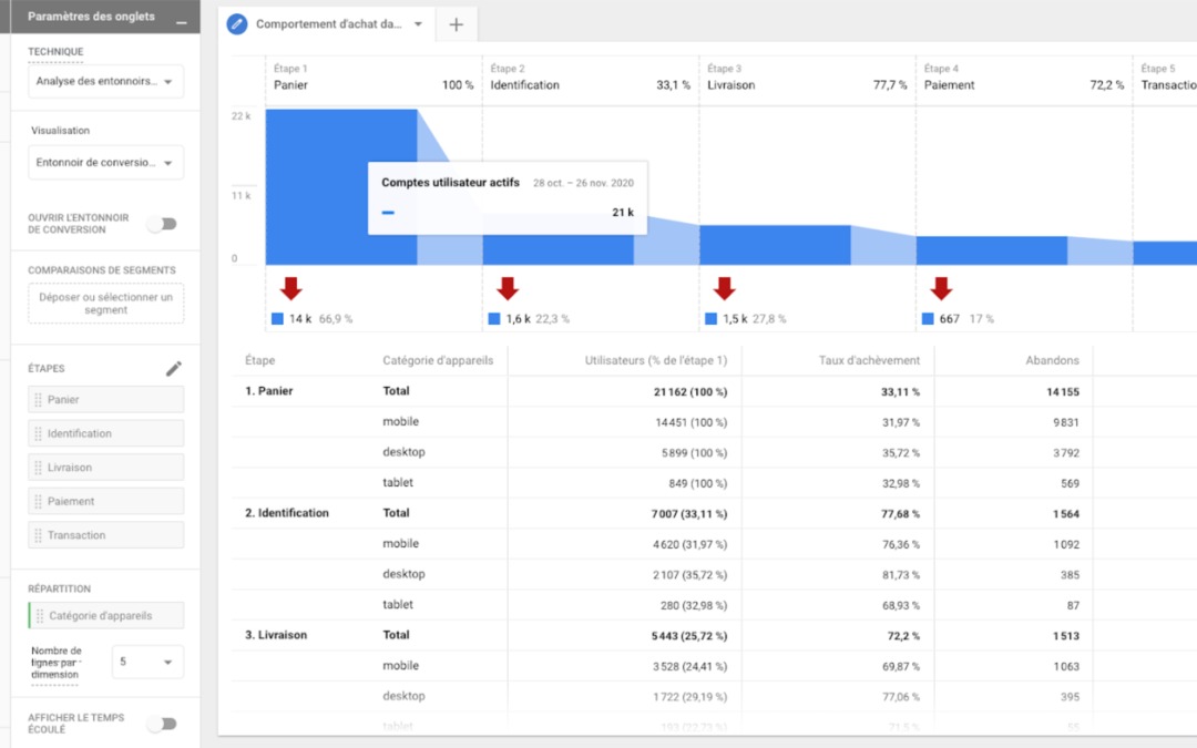 Le centre d'analyse dans Google Analytics 4